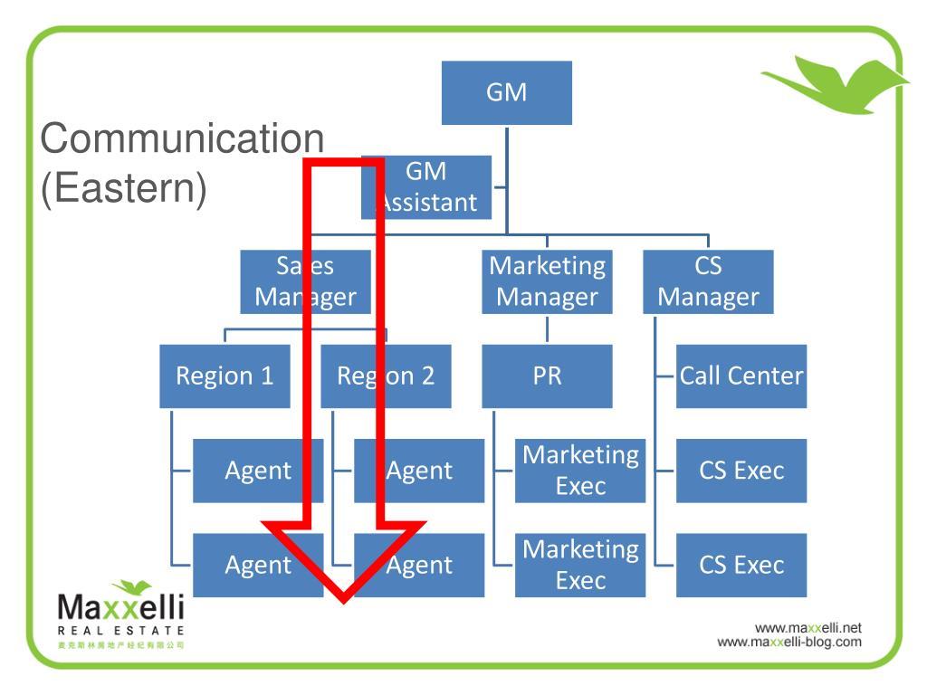 Communication (Eastern)
