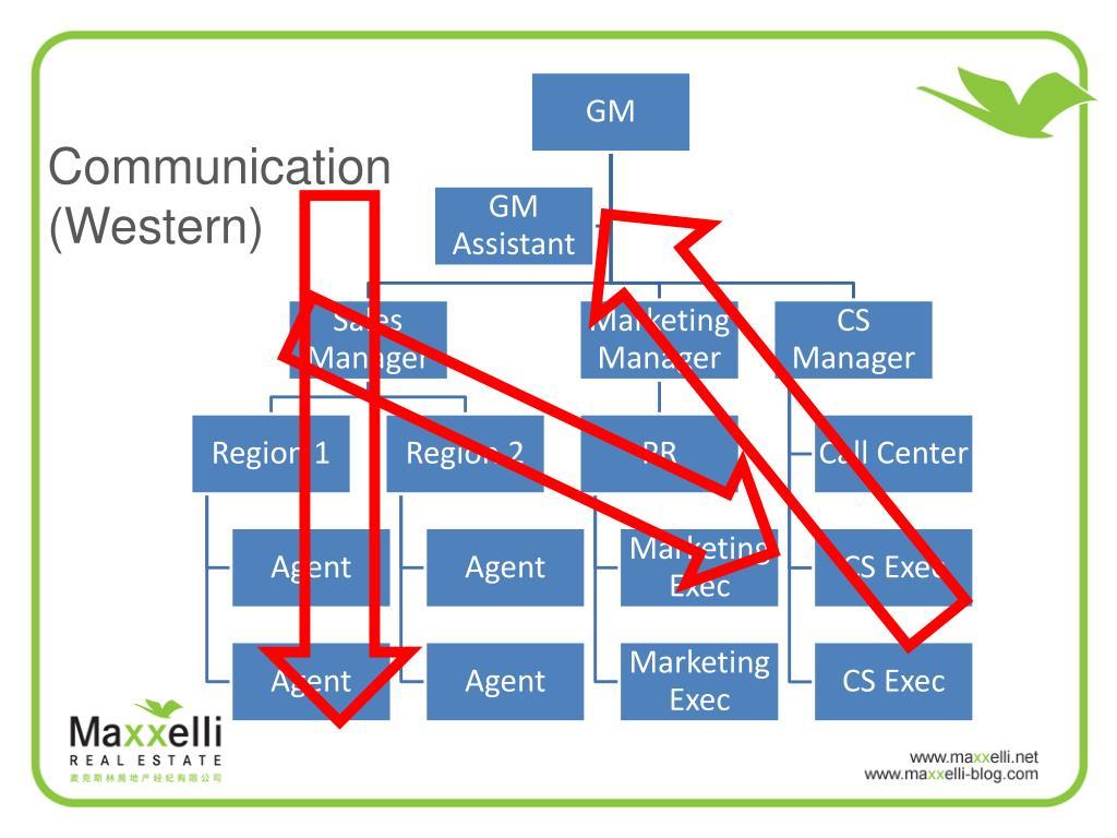 Communication (Western)