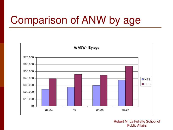 Comparison of ANW by age