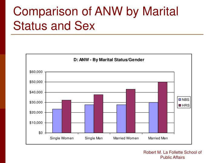 Comparison of ANW by Marital Status and Sex