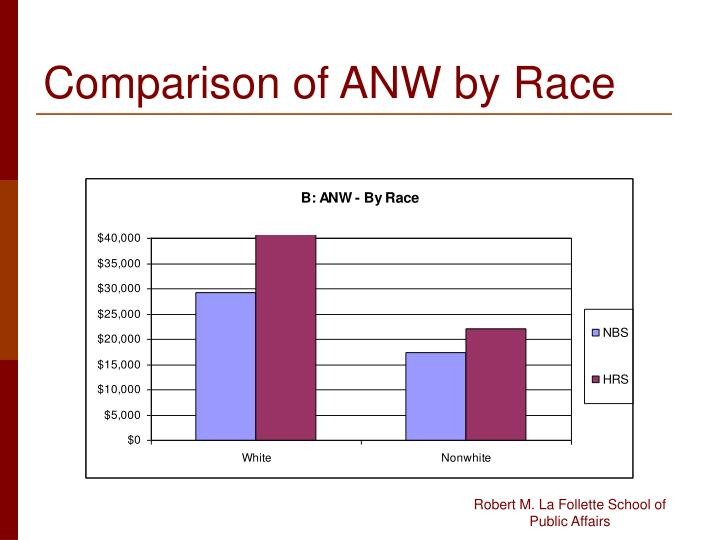 Comparison of ANW by Race