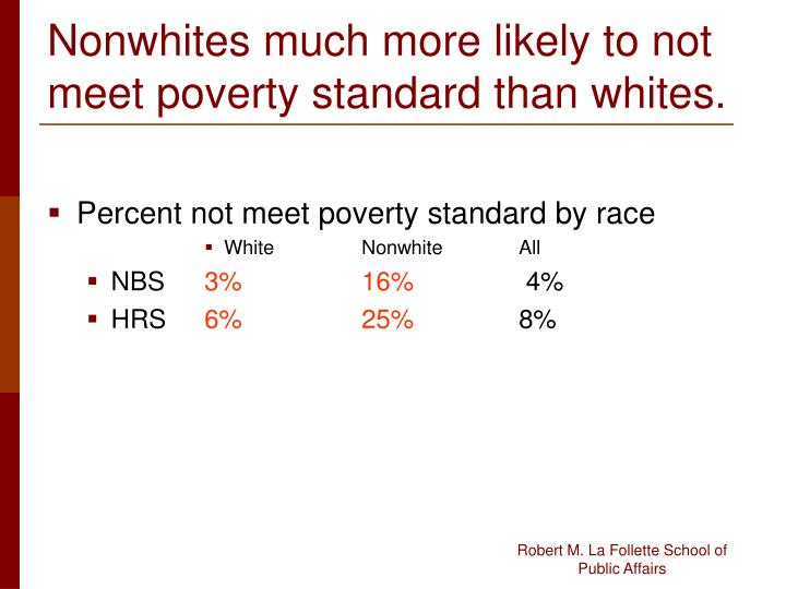 Nonwhites much more likely to not meet poverty standard than whites.