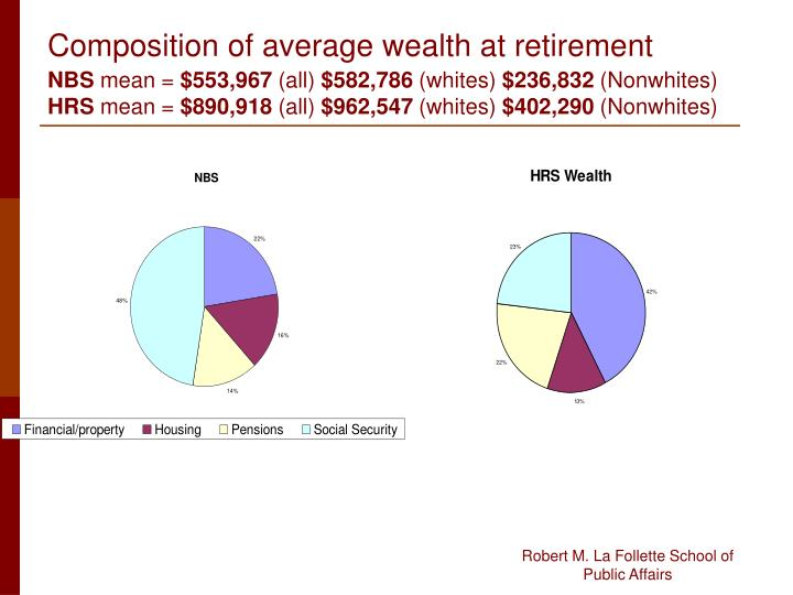 Composition of average wealth at retirement