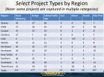 select project types by region note some projects are captured in multiple categories