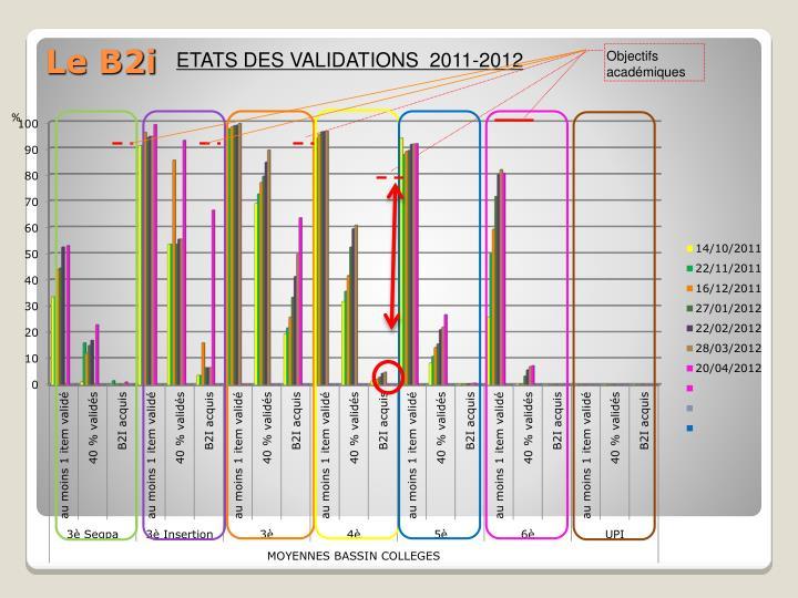 ETATS DES VALIDATIONS  2011-2012
