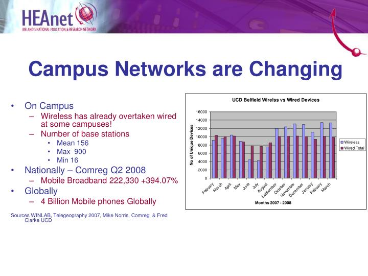 Campus networks are changing