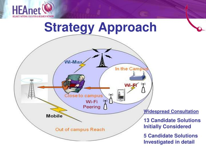 Strategy Approach