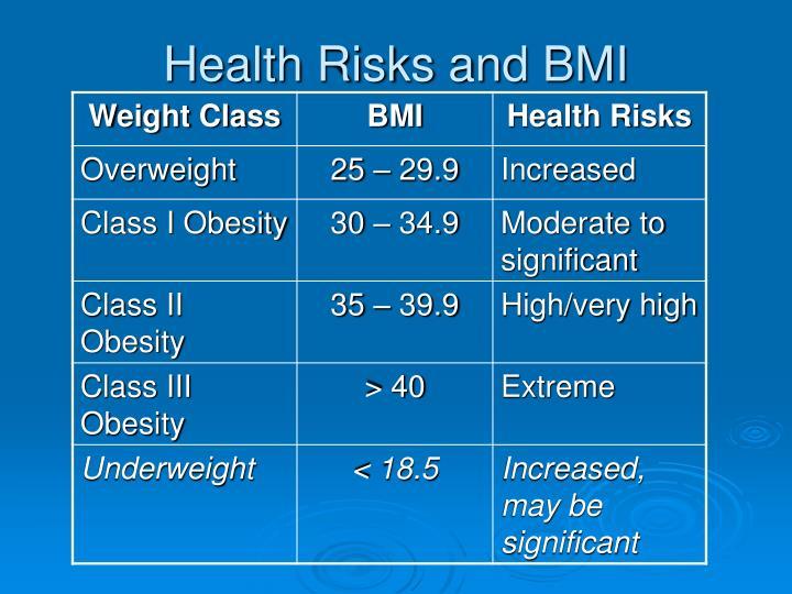 Health Risks and BMI
