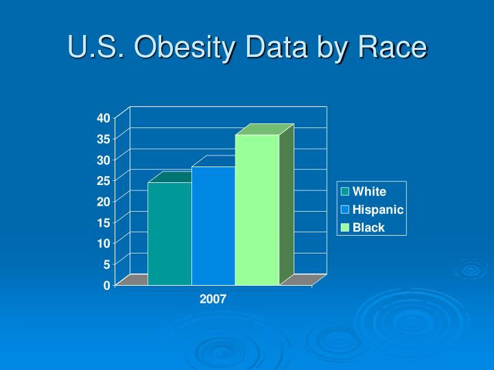 U.S. Obesity Data by Race
