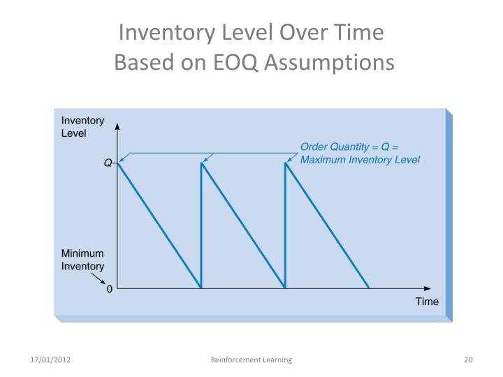 Inventory Level Over Time
