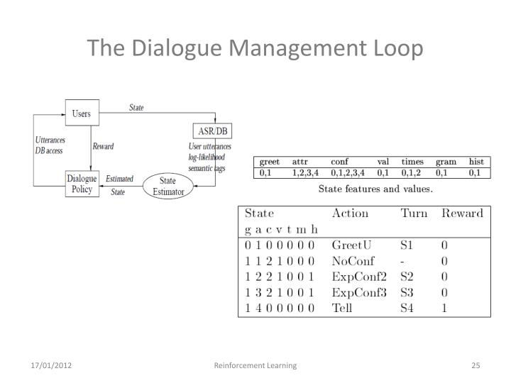 The Dialogue Management Loop
