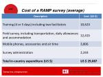 cost of a ramp survey average