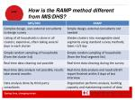 how is the ramp method different from mis dhs