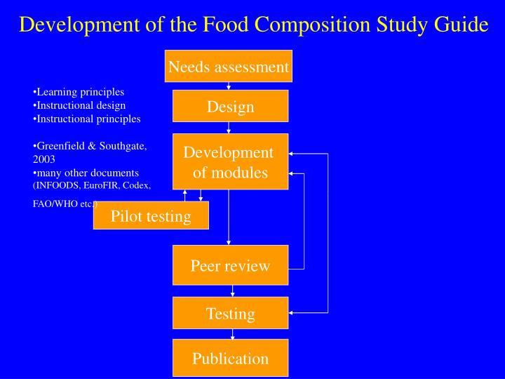 Development of the Food Composition Study Guide