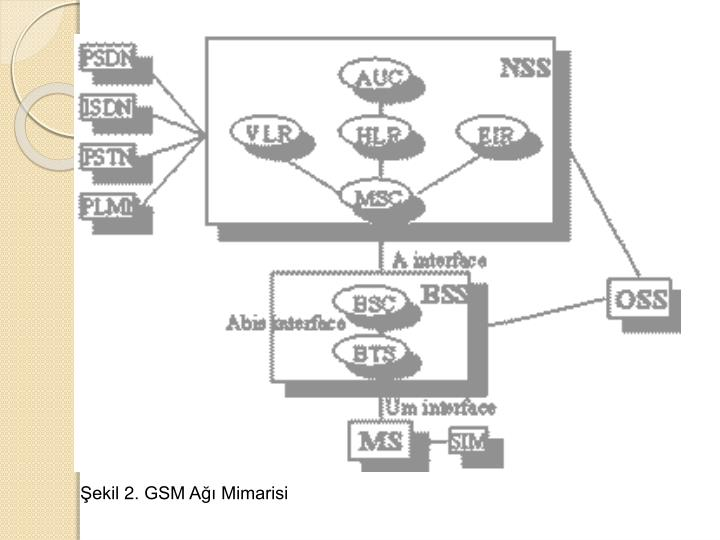architecture of the gsm network Gsm network can be divided into following four sections mobile station (ms) base station subsystem (bss) network switching subsystem (nss) the oss consists of the operation and maintenance center (omc) and responsible for - regular network operation - subscriber administration - call billing.