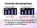 contexte d mographique