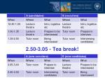 2 50 3 05 tea break