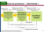 carte du processus nutriviande2
