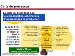 carte du processus