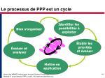 le processus de ppp est un cycle