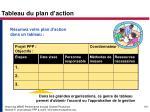 tableau du plan d action