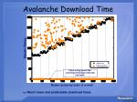 avalanche download time