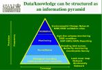 data knowledge can be structured as an information pyramid
