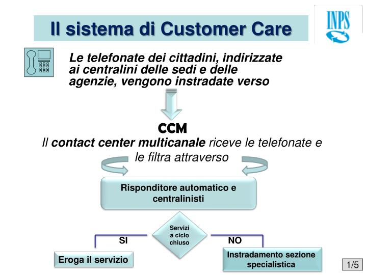 il sistema di customer care n.