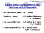 b points from labour force survey 2003 2004 based on 18 912 households