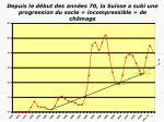 depuis le d but des ann es 70 la suisse a subi une progression du socle incompressible de ch mage