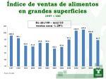 ndice de ventas de alimentos en grandes superficies 1997 100