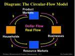 diagram the circular flow model