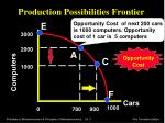 production possibilities frontier4