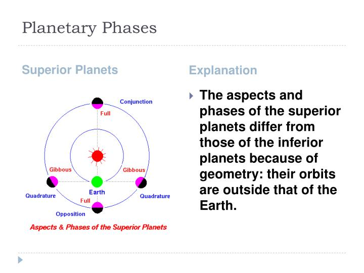 Planetary Phases