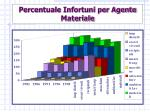 percentuale infortuni per agente materiale