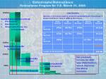 catastrophe reinsurance reinsurance program for y e march 31 20083