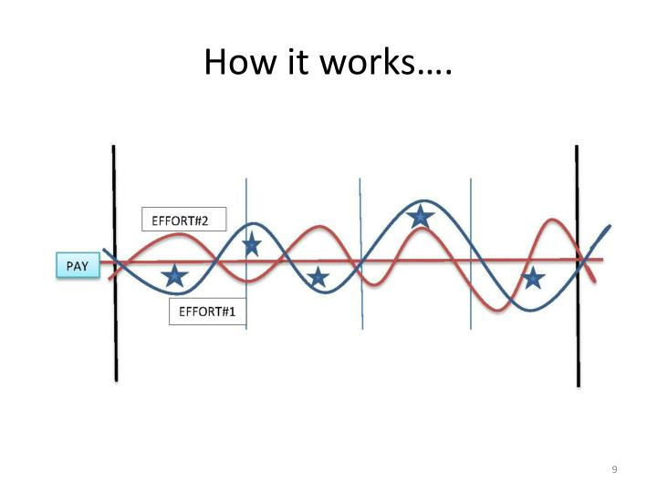 How it works….