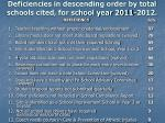 deficiencies in descending order by total schools cited for school year 2011 2012