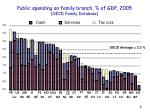 public spending on family branch of gdp 2005 oecd family database