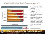 what email do you really compete against
