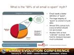 what is the 90 of all email is spam myth