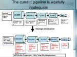 the current pipeline is woefully inadequate
