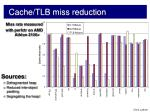 cache tlb miss reduction