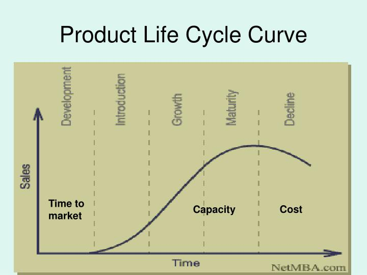 product life cycle of wagon r ppt Project report on product strategy of maruti suzuki a-star, swift, wagon r, zen and product life cycle product life cycle is a.