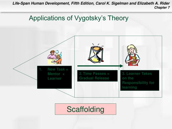 Applications of Vygotsky's Theory