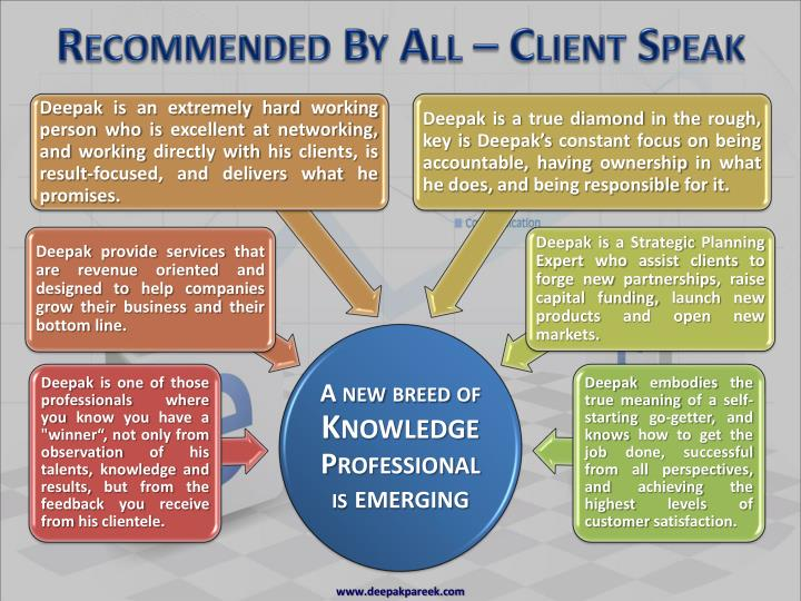Recommended by all client speak3