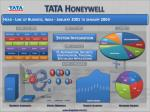 tata honeywell