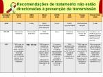 recomenda es de tratamento n o est o direcionadas preven o da transmiss o