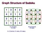 graph structure of sudoku3