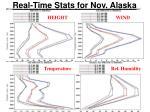 real time stats for nov alaska